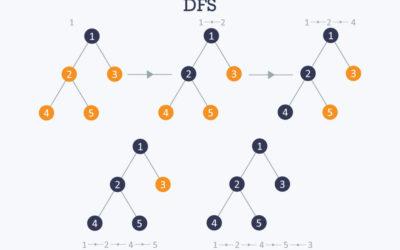 Water Jug Problem using DFS